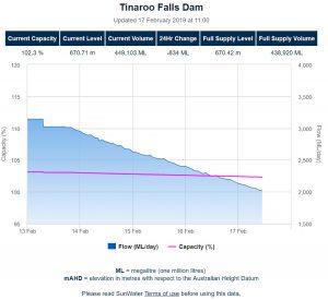 Tinaroo Falls Dam levels - Lake Tinaroo capacity
